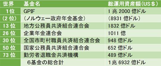 表-2 トップ300に日本の16基金、トップ100位に6基金