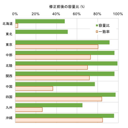図1 修正前後の運用容量の容量比と一致率