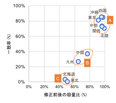 図2 修正前後の運用容量の容量比と一致率の相関