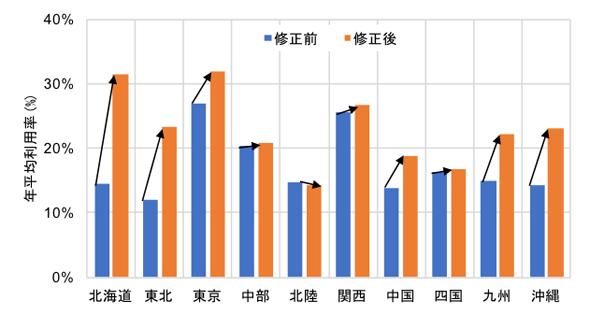 図3 運用容量修正前後の年平均利用率の比較