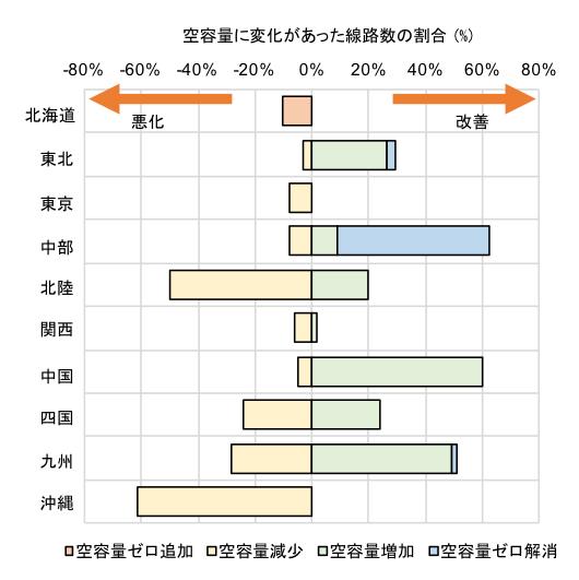 図4 修正前(1月末)と修正後(5月末)の空容量の変化状況