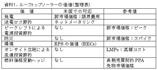 資料1.ルーフトップソーラーの価値(整理表)