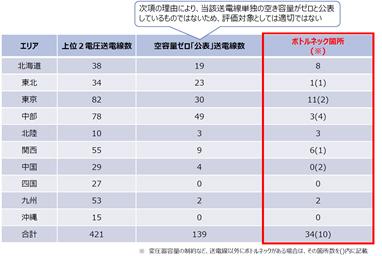 資料1.最大利用率実績調査対象送電線