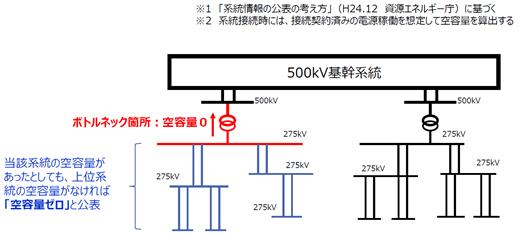資料2.一般送配電事業者が公表する「空容量ゼロ」線路について