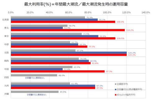 資料3.基幹送電線※の最大利用率実績調査結果(確報値)