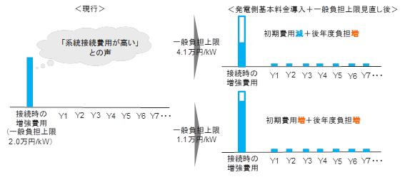 図1 再エネの初期投資減、分割払い化(出典:経済産業省開示資料)