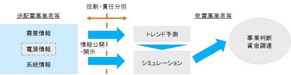 図2 情報公開・開示の基本的な考え方(出典:経済産業省開示資料)