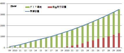 図1 太陽光発電のFIT適用および自由取引容量の推移(出典:太陽光発電協会)