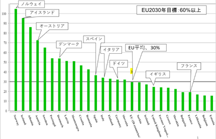 資料1 EUの再エネ比率(電力最終消費、2016年)