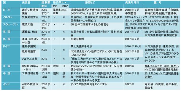 表-1 各国政府関係部門等が打ち出したICE(内燃機関)の販売中止宣言など