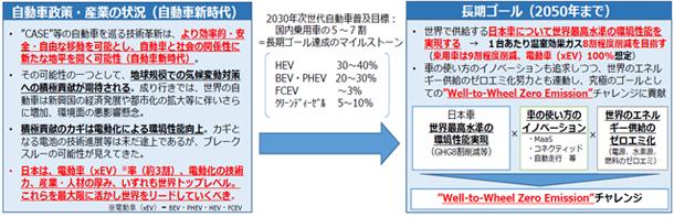 図-1 政府の「自動車新時代戦略会議」の中間整理(報告)