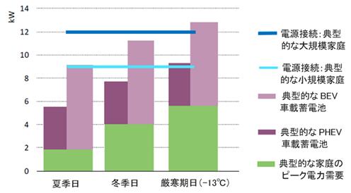 図-2  ピーク電力需要の3季節変動(黄緑)とEVの充電負荷
