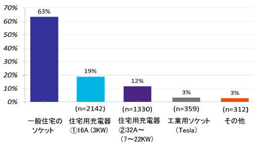 """図-3  BEVの自宅充電 - 選択率63%と高いがリスクがある""""一般住宅のソケット"""""""
