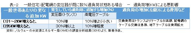 表-2  一般住宅:配電網の変圧器が既に数%過負荷状態ある場合 - 過負荷増(KW)による悪影響