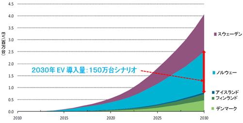 図-4 世界の実験場 ― 北欧諸国における2030年に向けたEV導入シナリオ(累積台数、百万台)