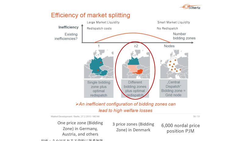 図2 ドイツで検討された送電混雑管理モデル
