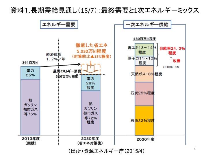 資料1.長期需給見通し(15/7):最終需要と1次エネルギ-ミックス