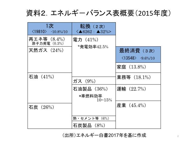 資料2.エネルギ-バランス表概要(2015年度)