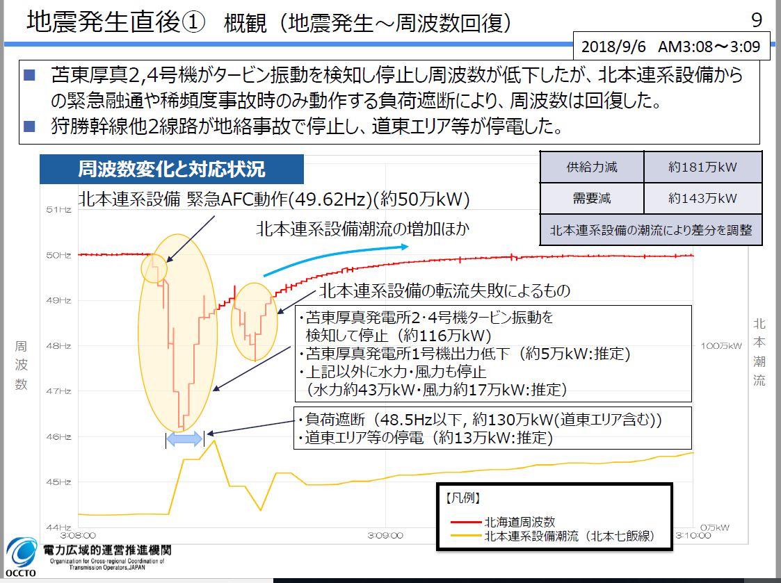 図2「地震直後の概観」(OCCTO資料から)