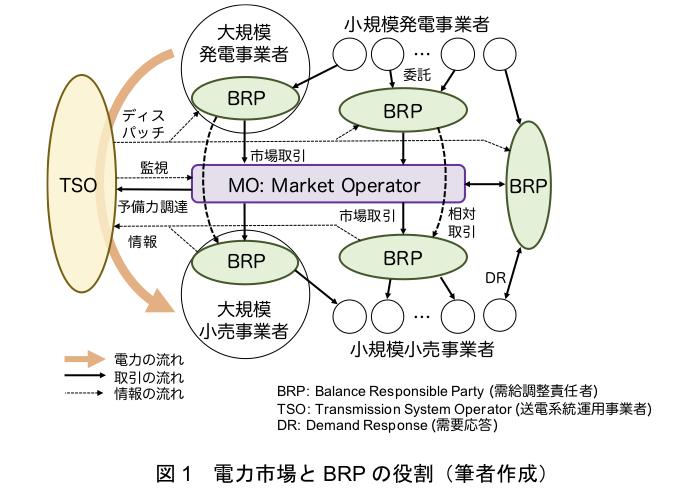 図1  電力市場とBRPの役割(筆者作成)