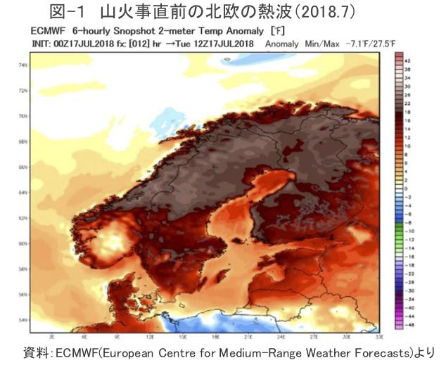 図-1 山火事直前の北欧の熱波(2018.7)