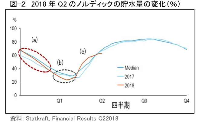 図-2 2018年Q2のノルディックの貯水量の変化(%)