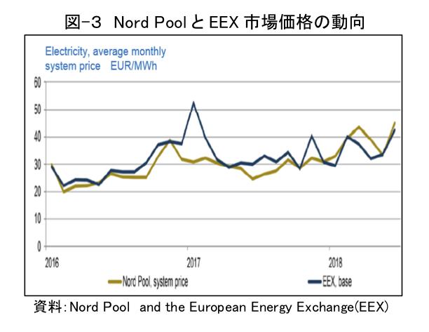 図-3 Nord PoolとEEX市場価格の動向