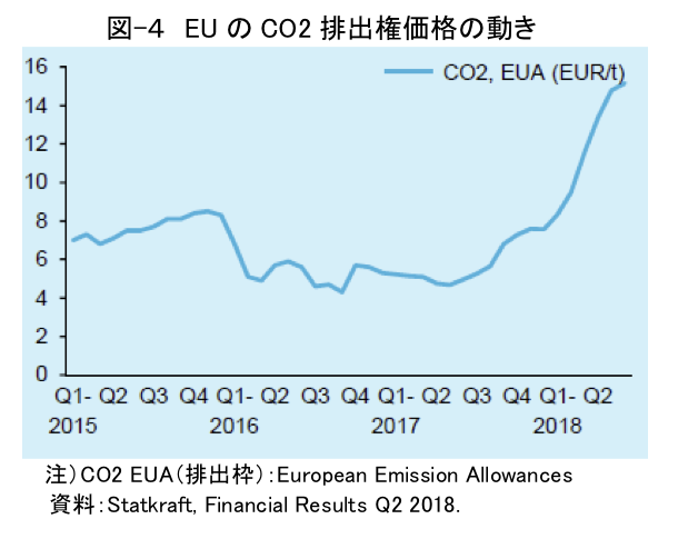 図-4 EUのCO2排出権価格の動き