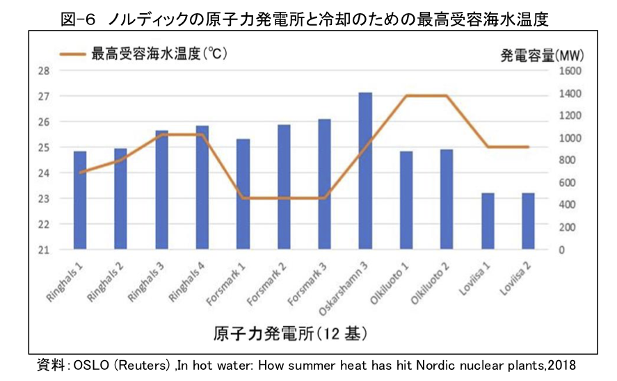 図-6 ノルディックの原子力発電所と冷却のための最高受容海水温度