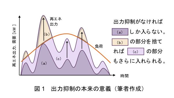 図1  出力抑制の本来の意義(筆者作成)