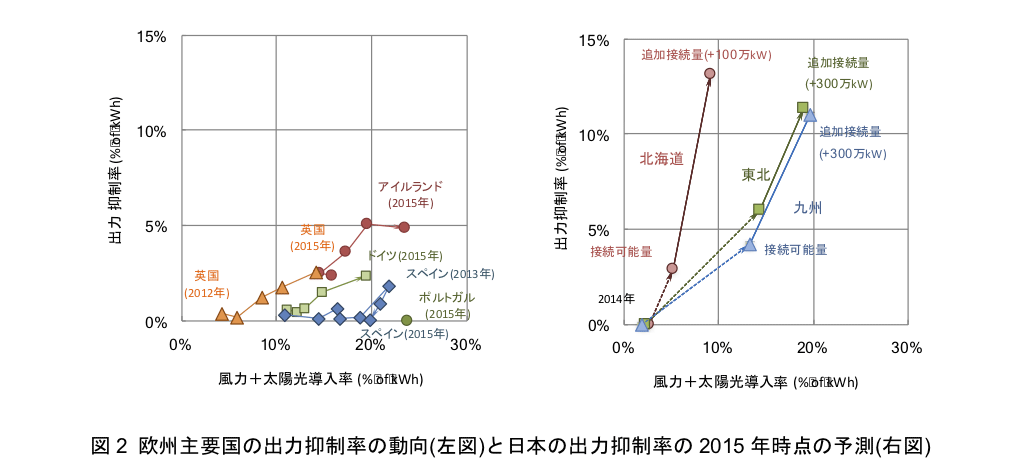図2 欧州主要国の出力抑制率の動向(左図)と日本の出力抑制率の2015年時点の予測(右図)