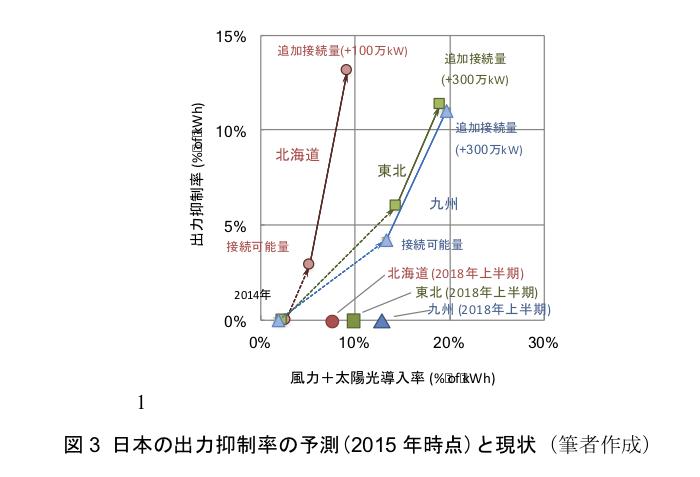 図3 日本の出力抑制率の予測(2015年時点)と現状(筆者作成)