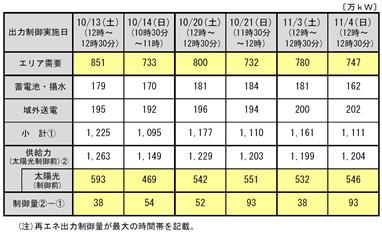 資料1.九州再エネ出力制御を伴う運用実績(10月、11月)