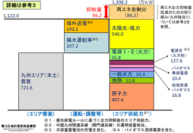 資料2.九州、10/21の需給実績(12:30~13:00)