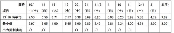 資料3.日本卸電力取引所(JPEX) 九州エリアプライス推移(SPOT)(単位:円/kWh)