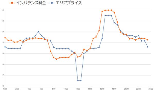 資料4.日本卸電力取引所九州エリアプライス:10/18,SPOT