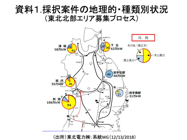 資料1. 採択案件の地理的・種類別状況(東北北部エリア募集プロセス)
