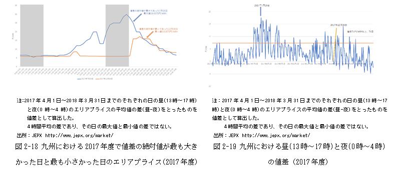 図2-18~図2-19