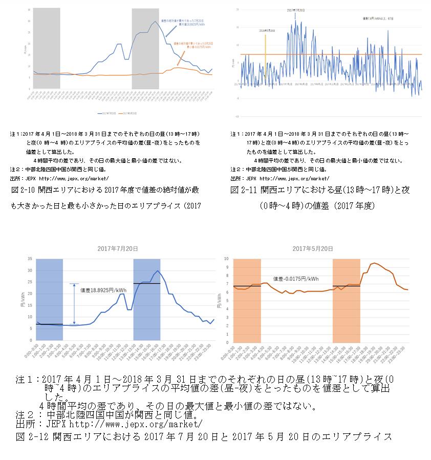 図2-10~図2-12