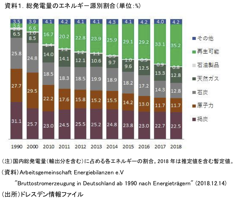 資料1.総発電量のエネルギ-源別割合