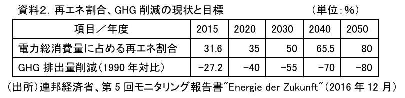 資料2.再エネ割合、GHG削減の現状と目標