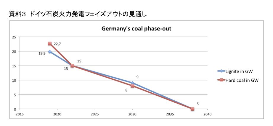 資料3.ドイツ石炭火力発電フェイズアウトの見通し