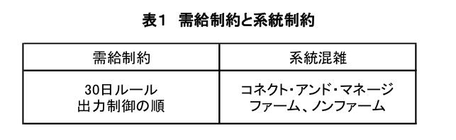 表1 需給制約と系統制約