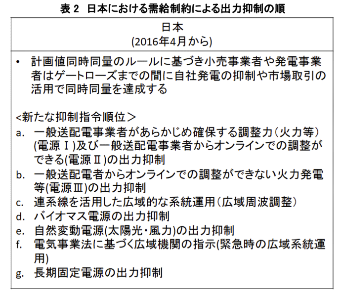 表2 日本における需給制約による出力抑制の順