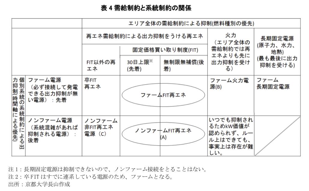 表4需給制約と系統制約の関係