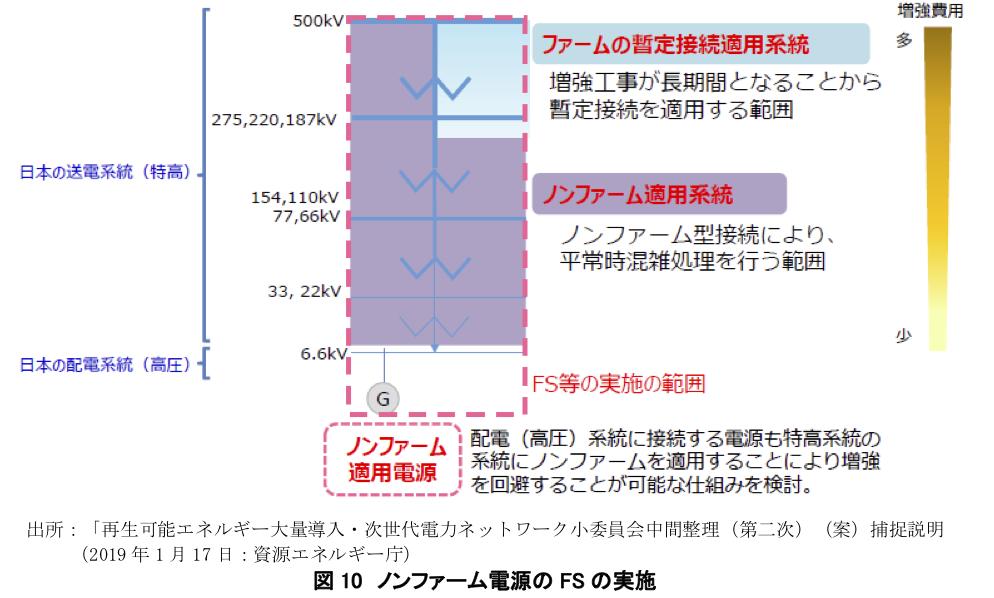 図10 ノンファーム電源のFSの実施