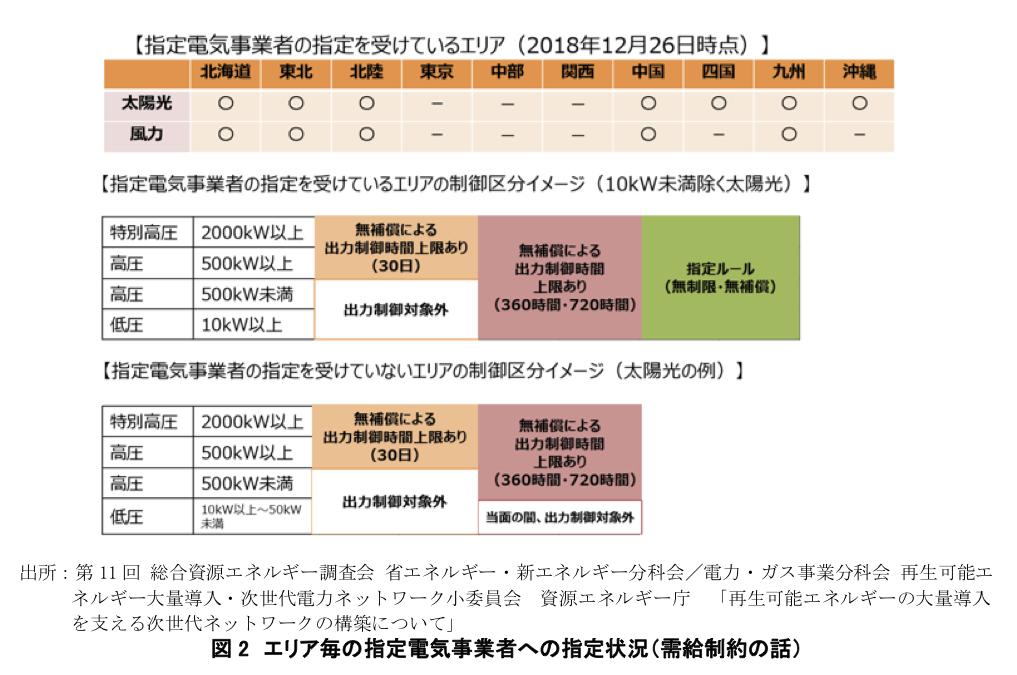 図2 エリア毎の指定電気事業者への指定状況(需給制約の話)