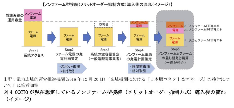 図4 OCCTOが現在想定しているノンファーム型接続(メリットオーダー抑制方式)導入後の流れ(イメージ)