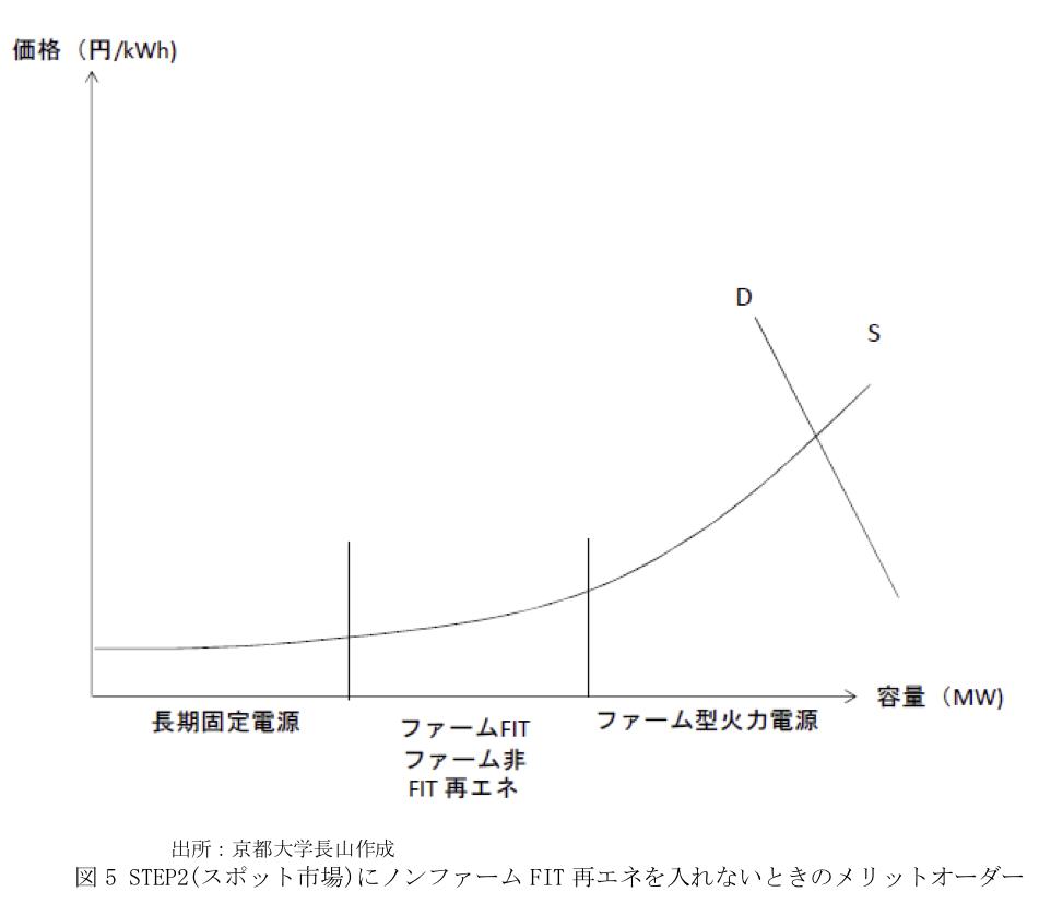 図5 STEP2(スポット市場)にノンファームFIT再エネを入れないときのメリットオーダー