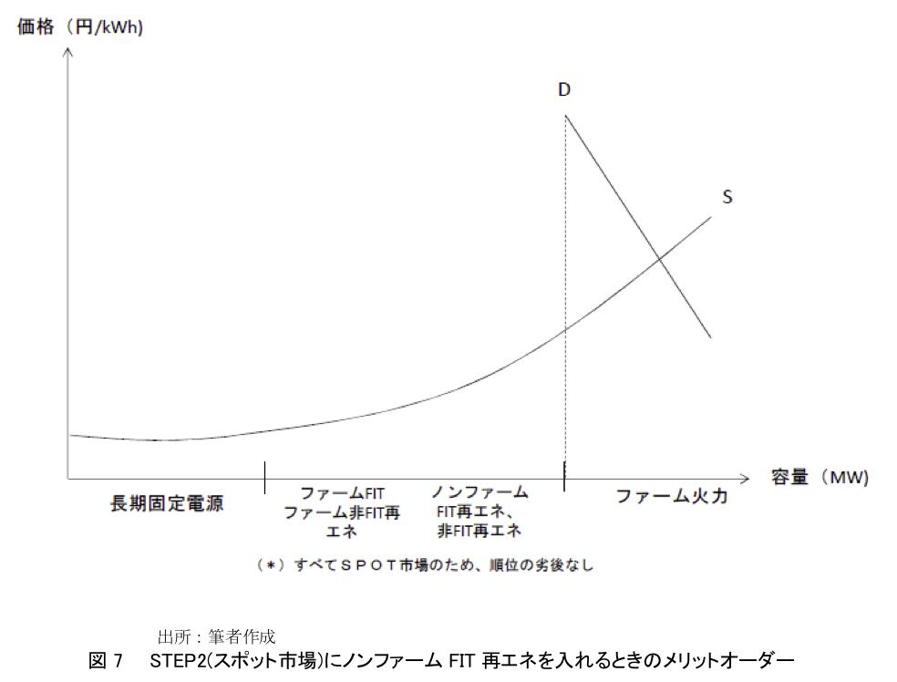 図7  STEP2(スポット市場)にノンファームFIT再エネを入れるときのメリットオーダー